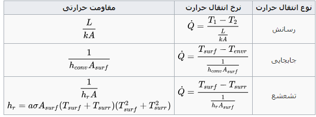 معادلات انتقال حرارت و مقاومت گرمایی معادل