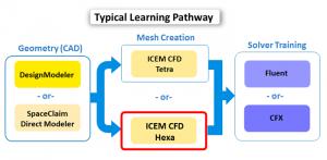 بلاک بندی و شبکه بندی در ICEM